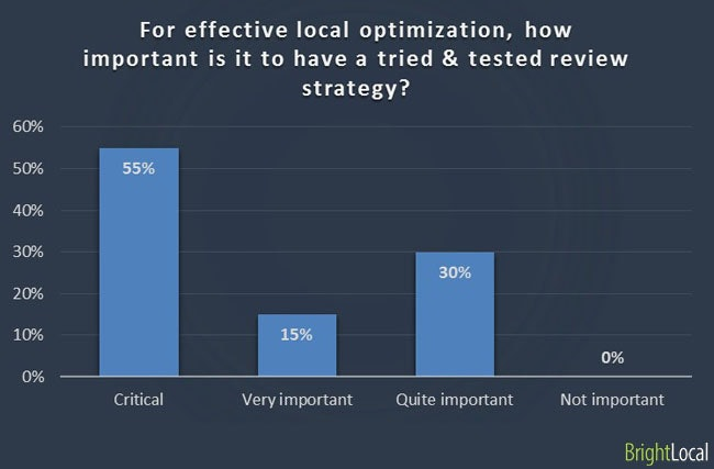 Importance of tried and tested review strategy