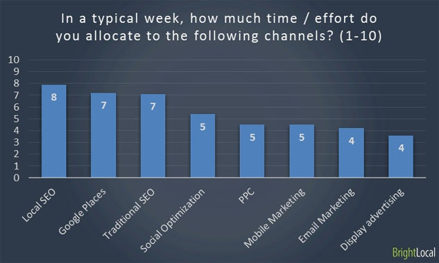 Time and effort allocation for marketing channels