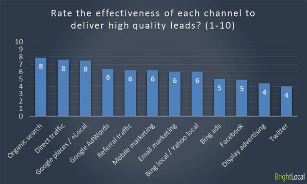 Marketing channels deliver quality leads