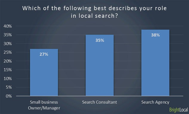Roles in local search