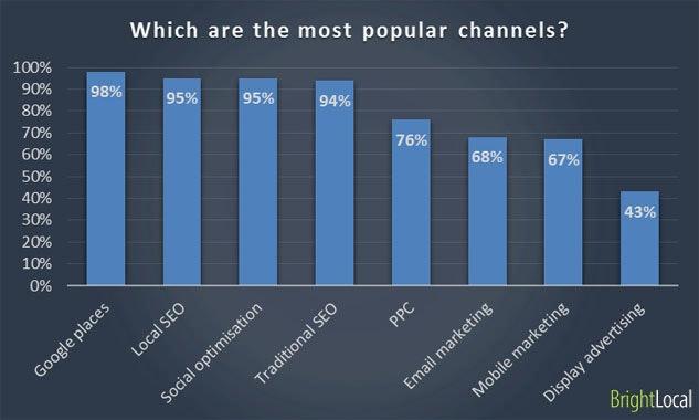 Most popular marketing channels