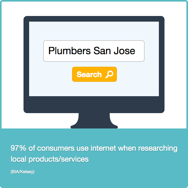 Consumers use internet to search business