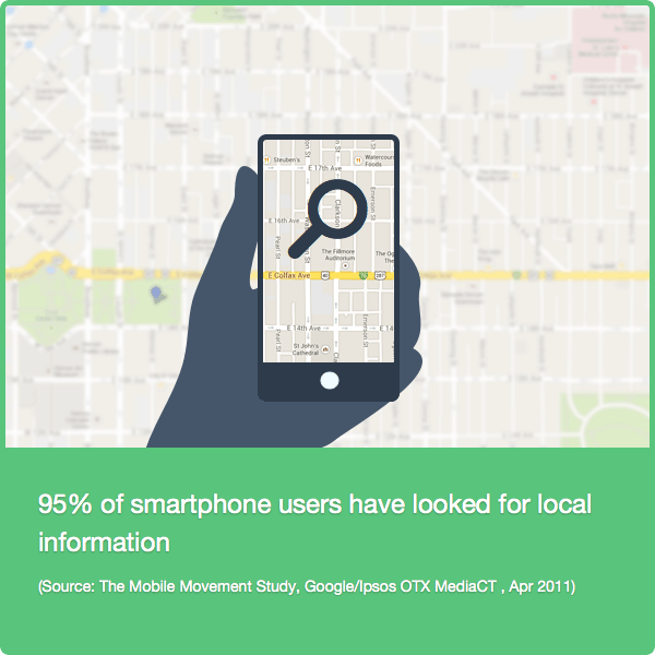 Users use smartphone for local business