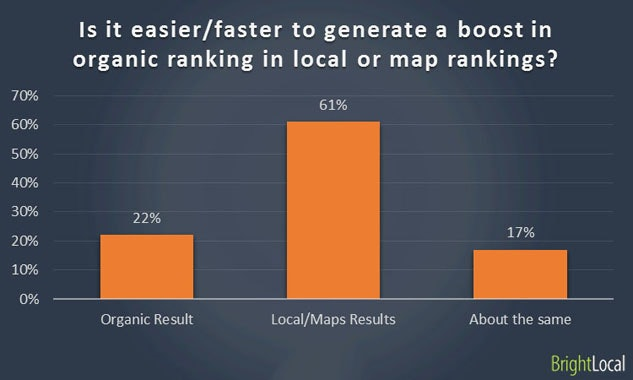 How Long does it Take to Rank in Local Search? - 9