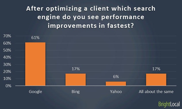 Performance improvements in search engines