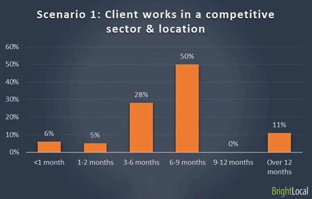 Ranking with new business in competitive sector