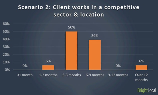 Ranking with website in competitive sector
