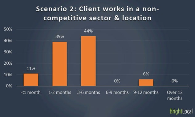 Ranking with website in non-competitive sector
