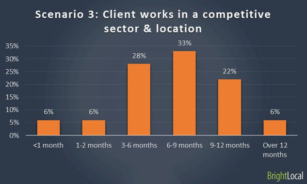 Ranking with poor website in competitive sector