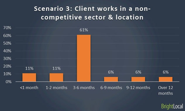 Ranking with poor website in non-competitive sector