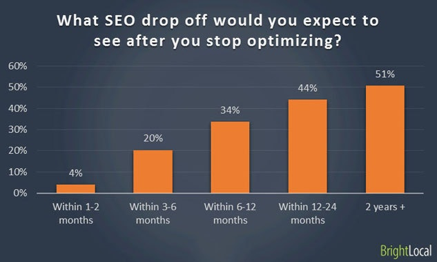 Clients stop investing in SEO