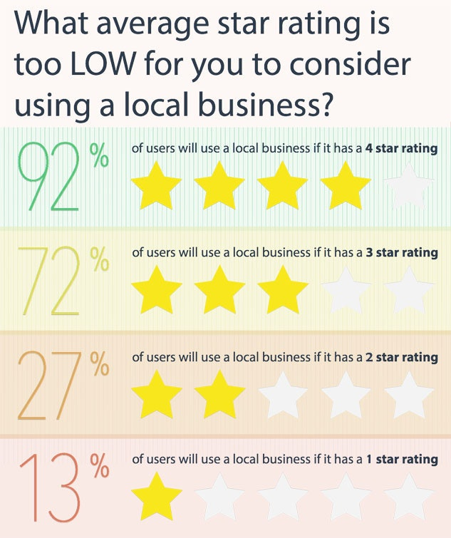 Average star rating for local business