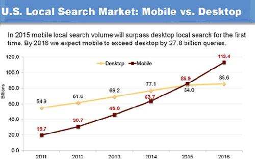 US local search market
