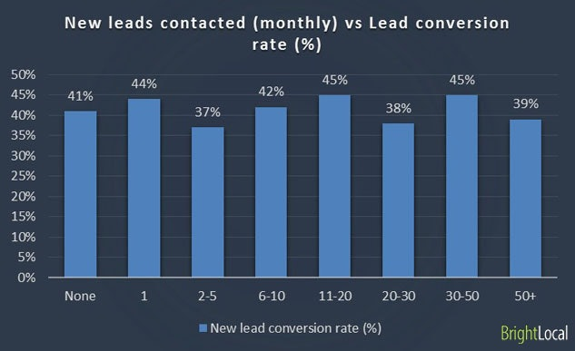 Leads contacted vs Lead conversion rate