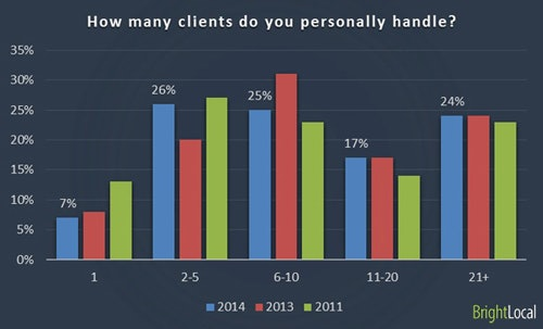 Handling clients personally
