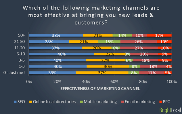 Effective marketing channels for leads & customers