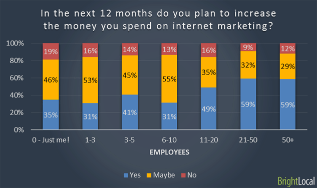 Company size vs Planned Spend
