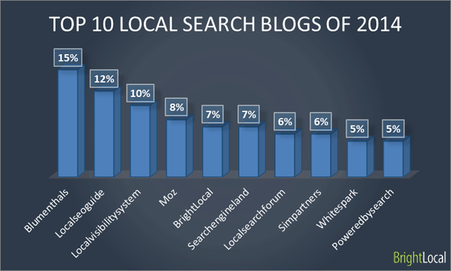 Top 10 local search blogs