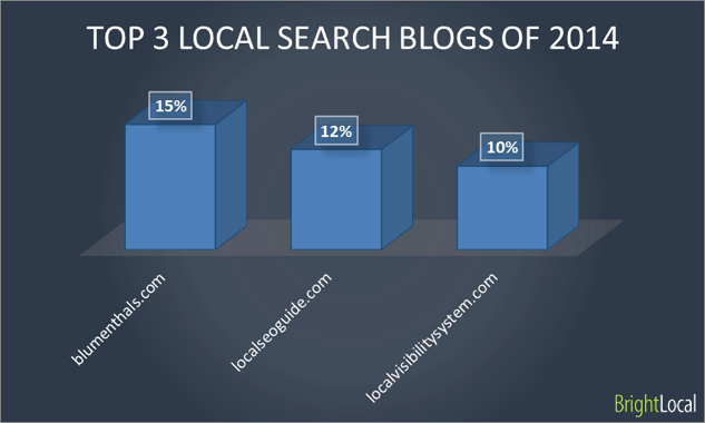 Top 3 local search blogs