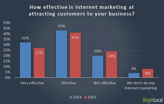 Internet marketing in attracting customers