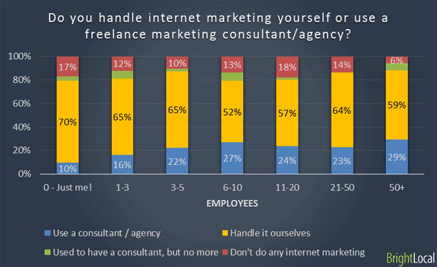 Outsource and in-house internet marketing