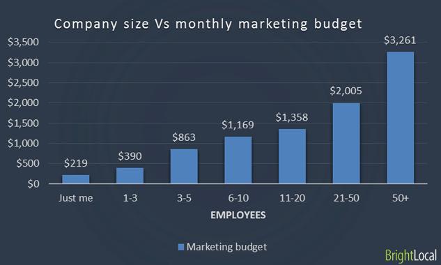 Company size vs Marketing budget
