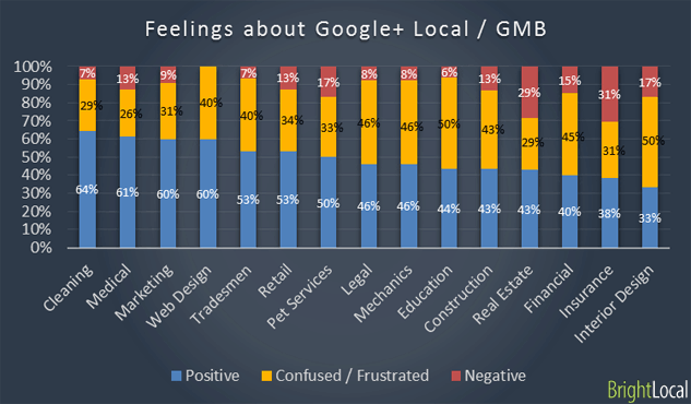 Feelings about Google+ Local
