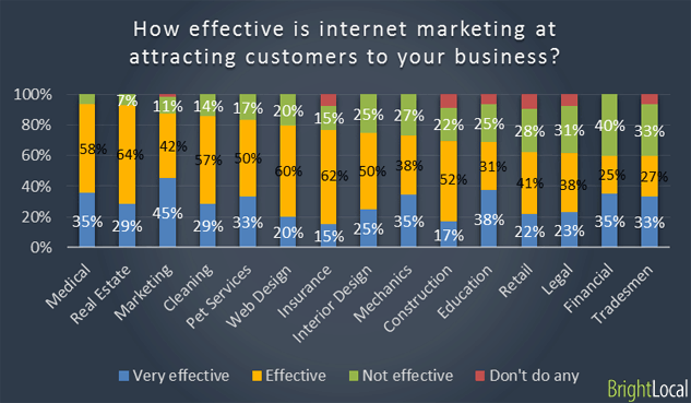effectiveness of interent marketing