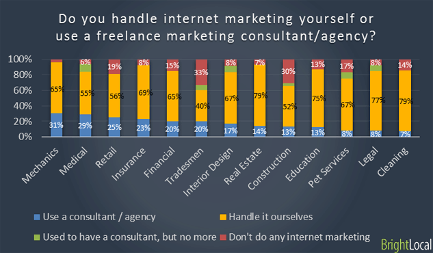 Outsource vs In-house marketing