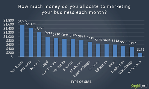 Industry vs Marketing budget