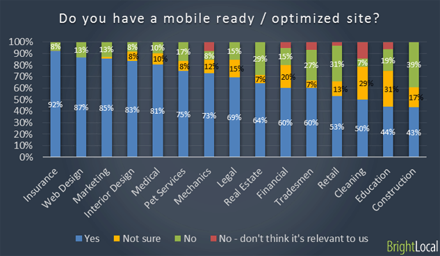 Mobile ready sites for industries