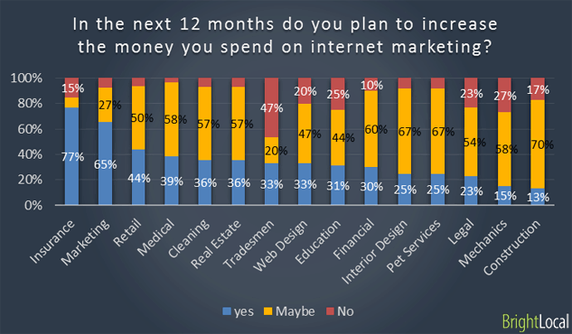 Industry type vs Planned spend