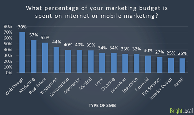 Industry vs Marketing budget spent online