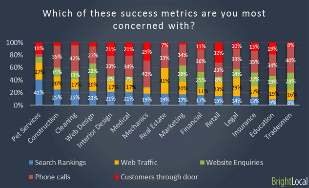 Success metrics of different industries