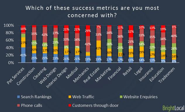Success metrics of different industries