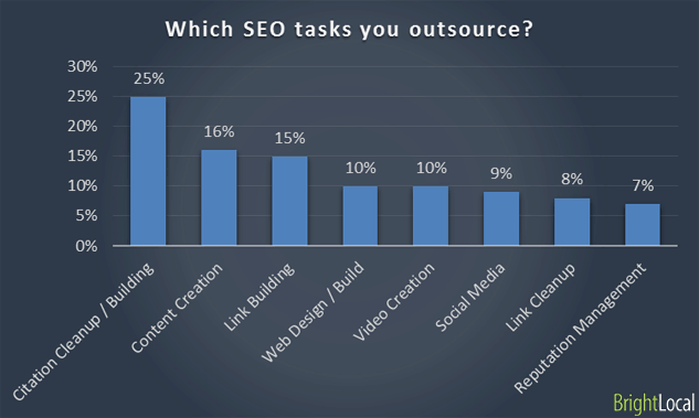 Outsourcing SEO tasks