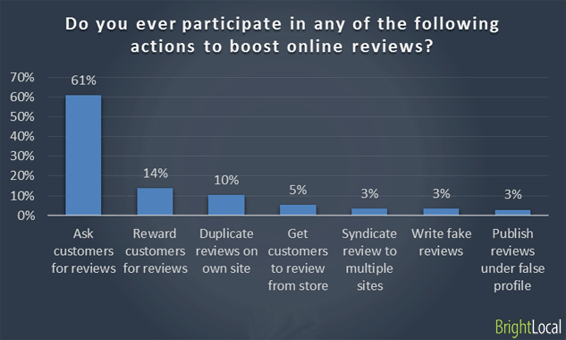 Actions to boost online reviews