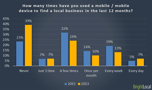 61% of Mobile Users More Likely to Contact a Local Business with a Mobile Site - 0