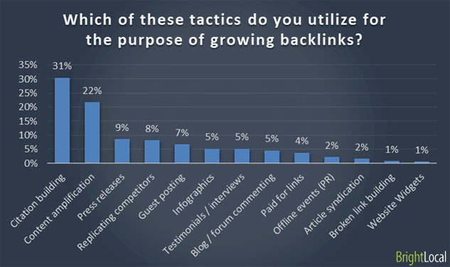 Utilizing purpose if growing backlinks