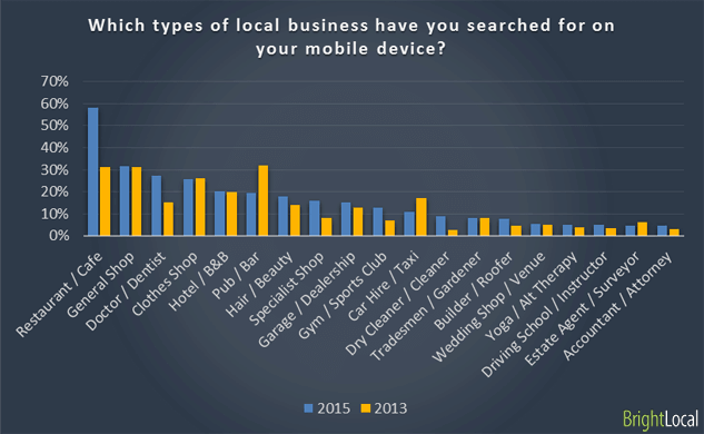 Types of local business searched