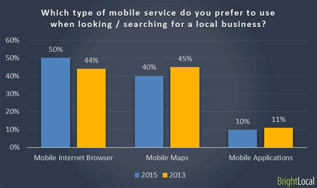 Mobile services used searching business