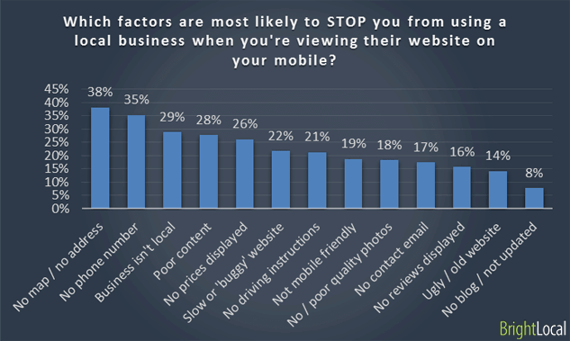 61% of Mobile Users More Likely to Contact a Local Business with a Mobile Site - 4