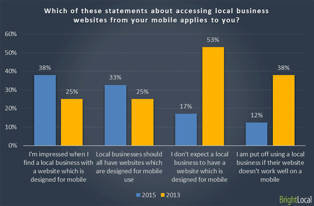 61% of Mobile Users More Likely to Contact a Local Business with a Mobile Site - 5