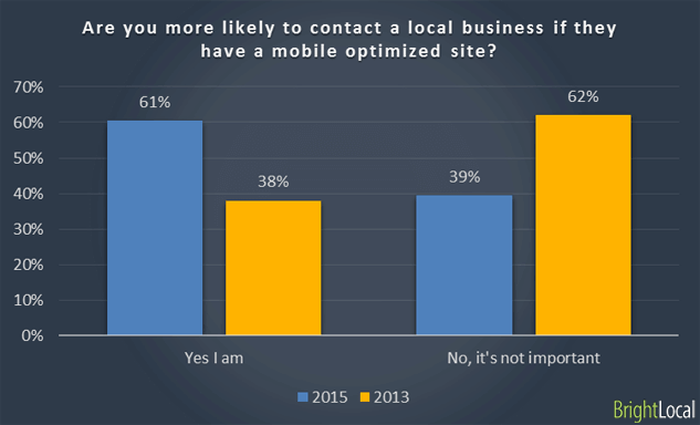 61% of Mobile Users More Likely to Contact a Local Business with a Mobile Site - 6