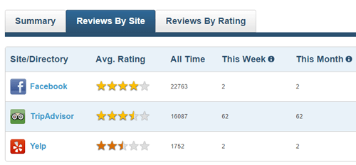Track reviews on TripAdvisor & Facebook