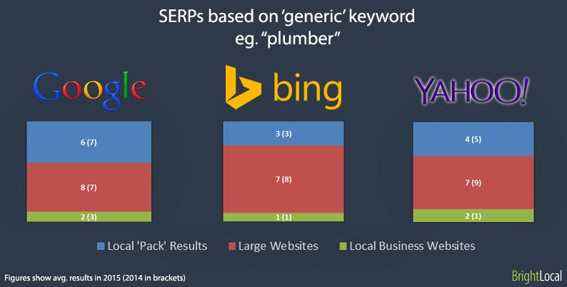 Google More Generous to Local Businesses than Other Engines - 0