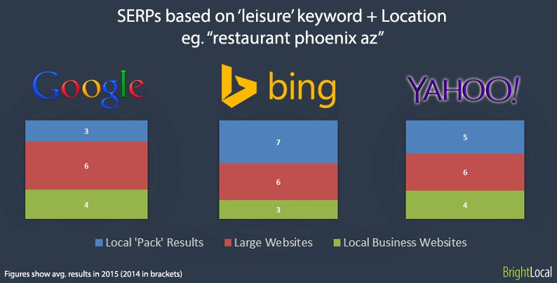 Generic keyword + Localtion for local business
