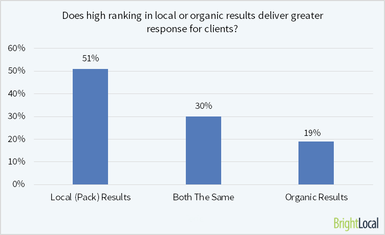 Local vs Organic Results