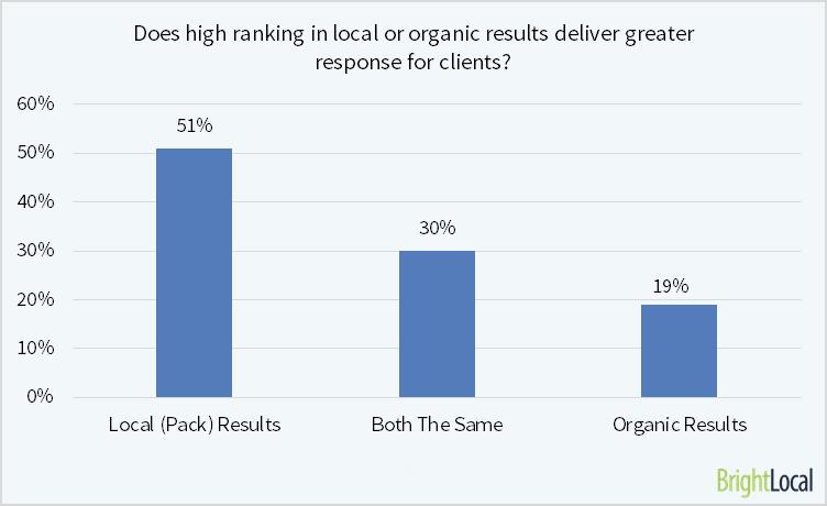Local vs Organic Results