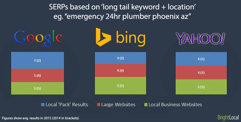 longtail + Location SERPs